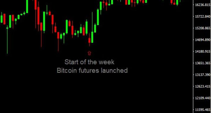 CBOE launches Bitcoin Futures