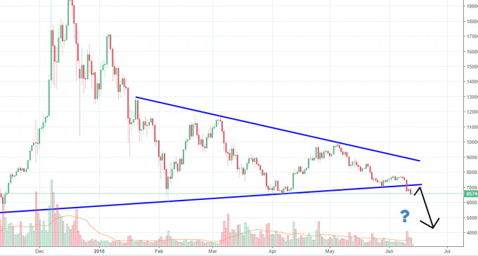 Bitcoin Breaks Below Triangle Pattern