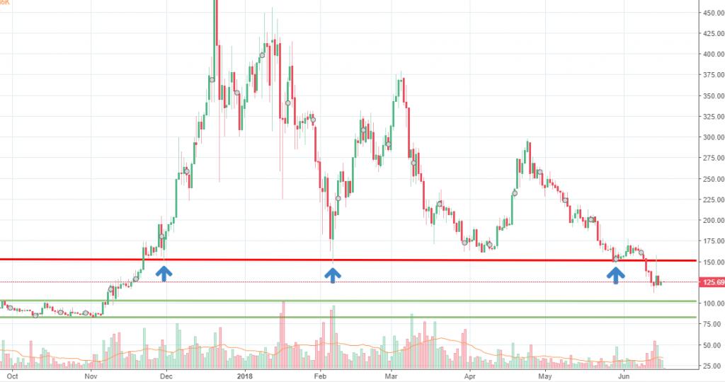 Monero chart analysis