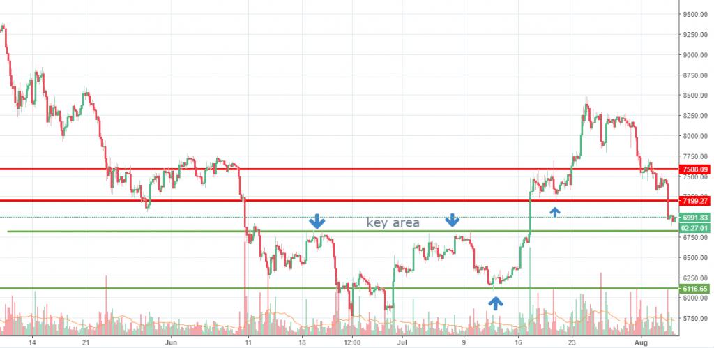 Bitcoin chart analysis