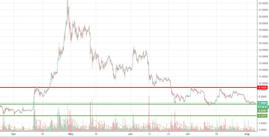 EOS chart analysis