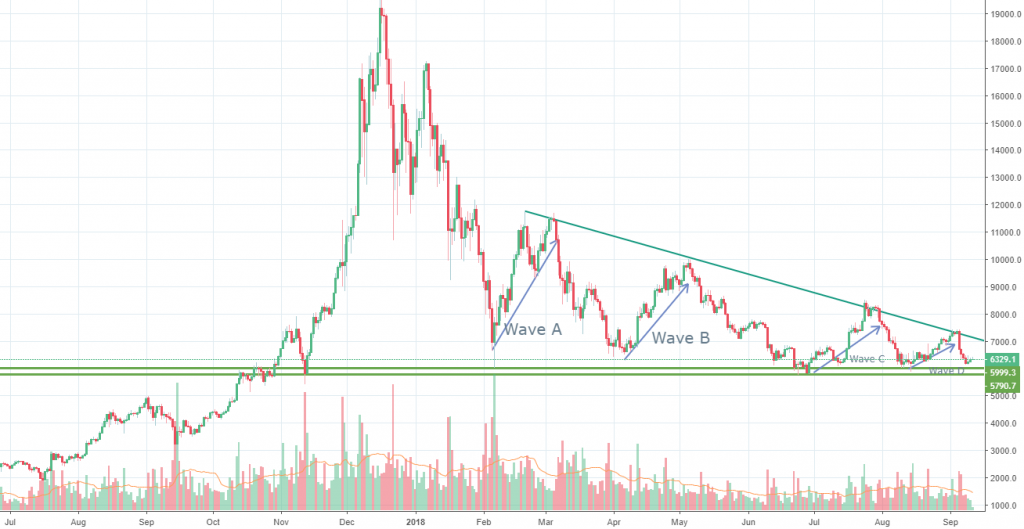 Bitcoin chart analysis
