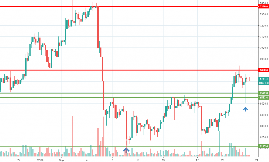 Bitcoin weekly analysis