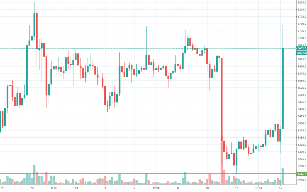 Bitcoin chart October 15