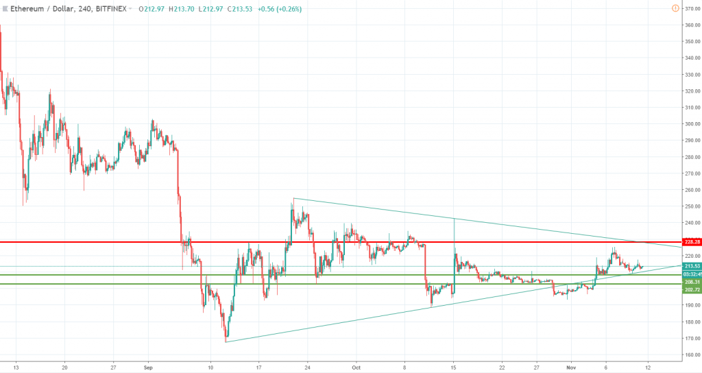Ethereum technical analysis November 11