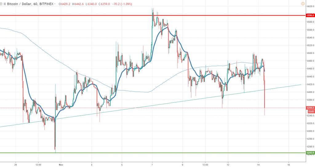 Bitcoin chart November 14