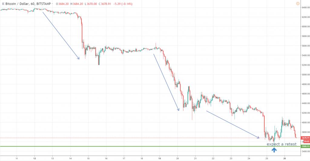 Bitcoin chart November 26