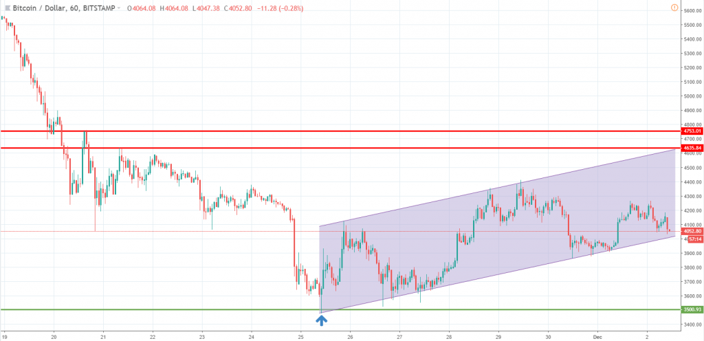 Bitcoin analysis December 2