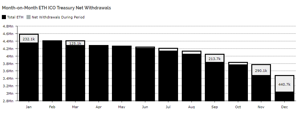 Eth withdrawal chart