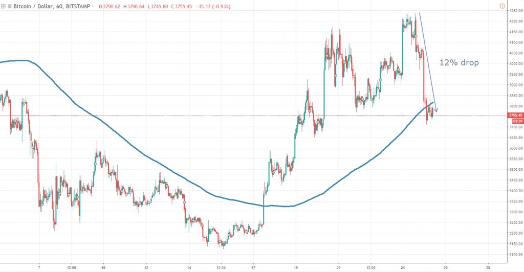 Bitcoin chart December 25