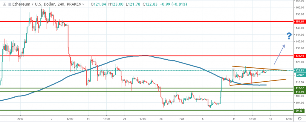 ETHUSD technical analysis 2019