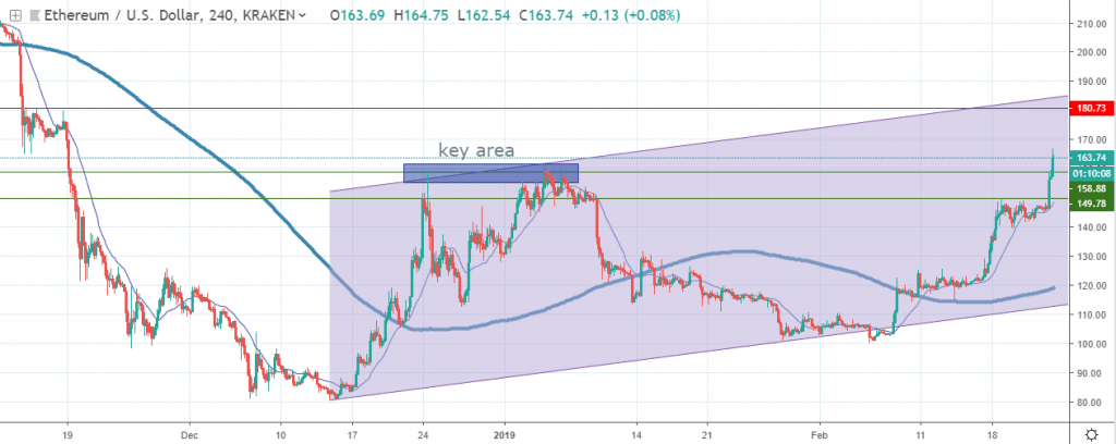 ETH technical analysis 2019