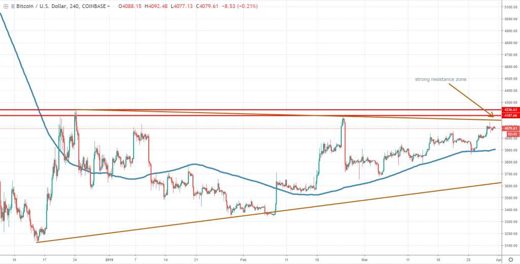 Bitcoin technical analysis 2019