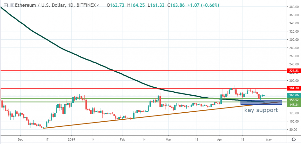 ETH technical analysis May 2019