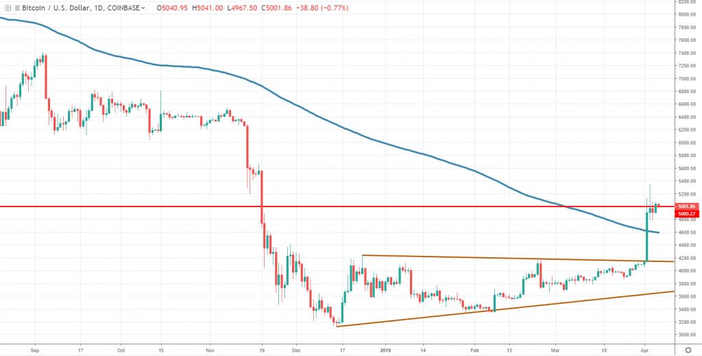 Bitcoin price April 2019