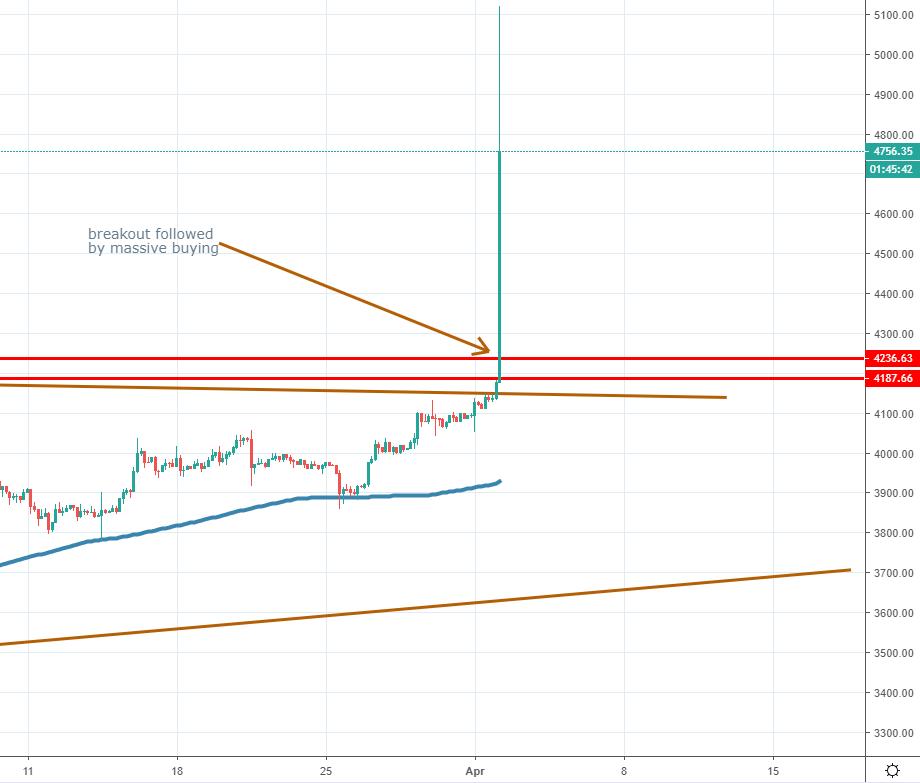 Bitcoin chart April 2