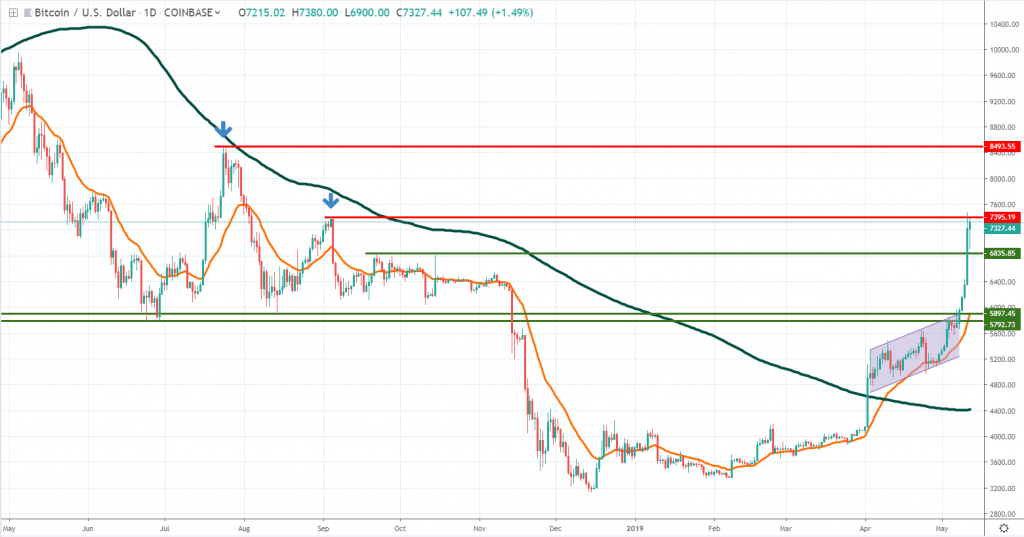 Bitcoin technical analysis