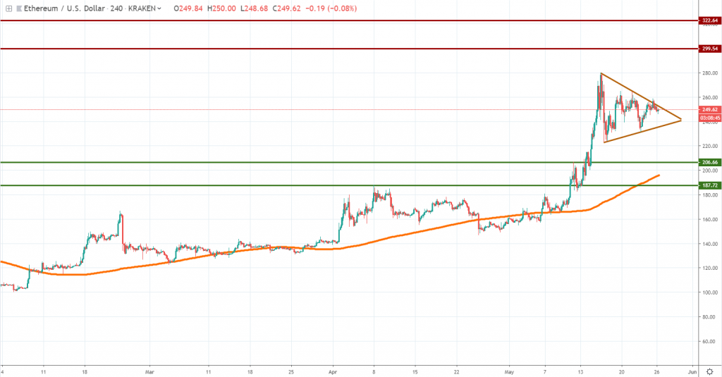 Ether technical analysis