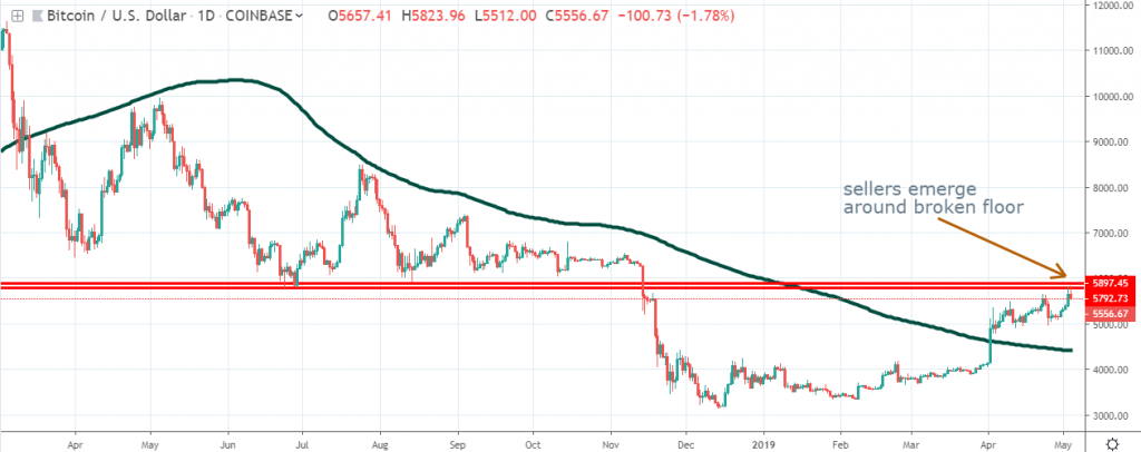 Bitcoin chart May 5