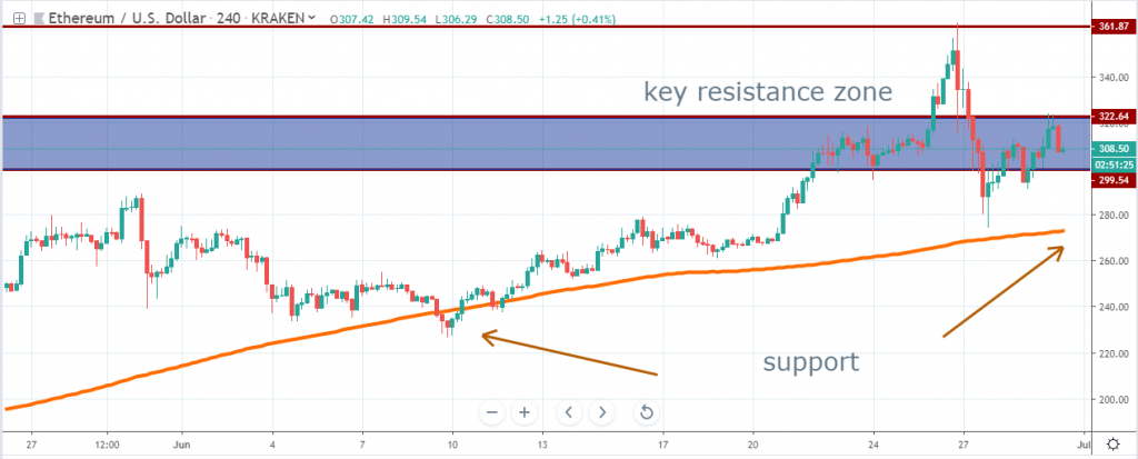 Ether technical analysis July 2019