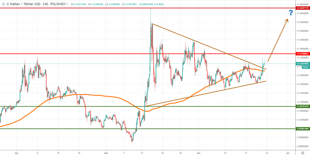 Stellar technical analysis