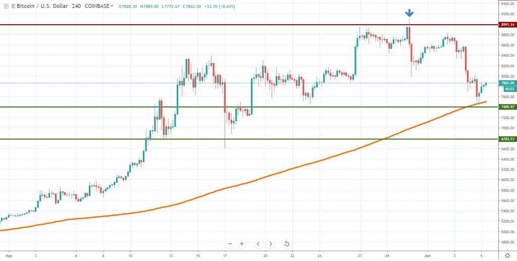 Bitcoin drops June 2019