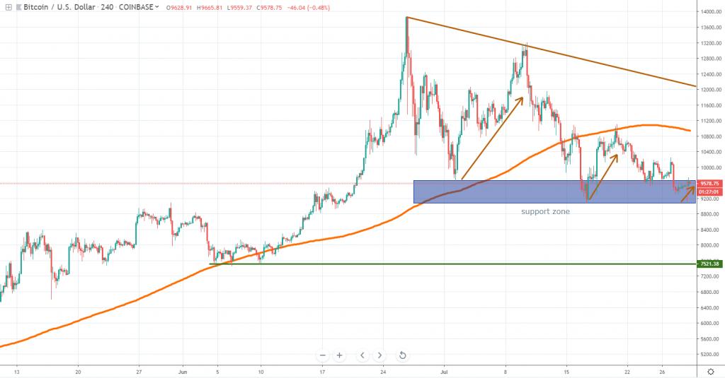 Bitcoin chart July 29