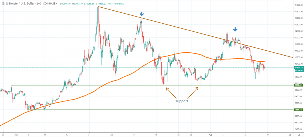 BTC technical analysis