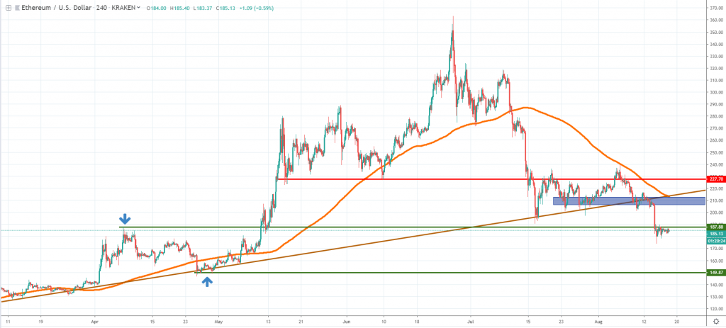 ETH technical analysis