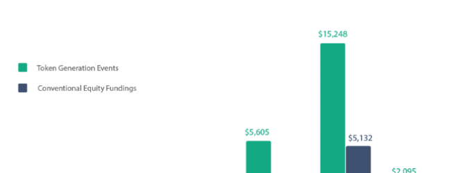 Token Offerings Raised More Than $2B in H1 2019
