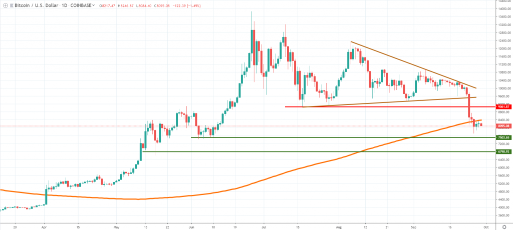 BTCUSD technical analysis September 2019