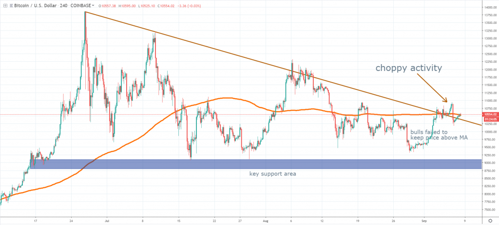 BTC September 2019 analysis
