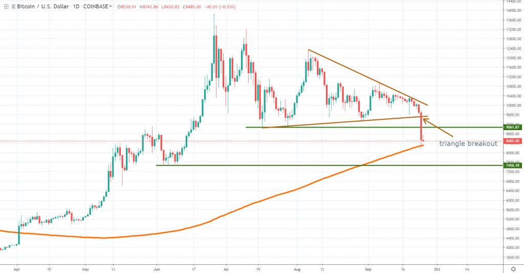 Bitcoin chart Sept 25 2019