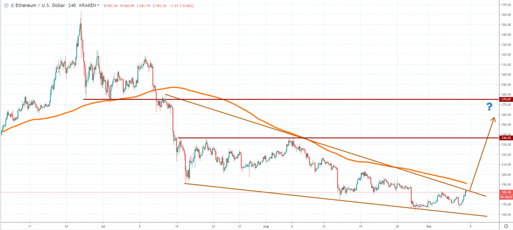 ETH September 2019 analysis