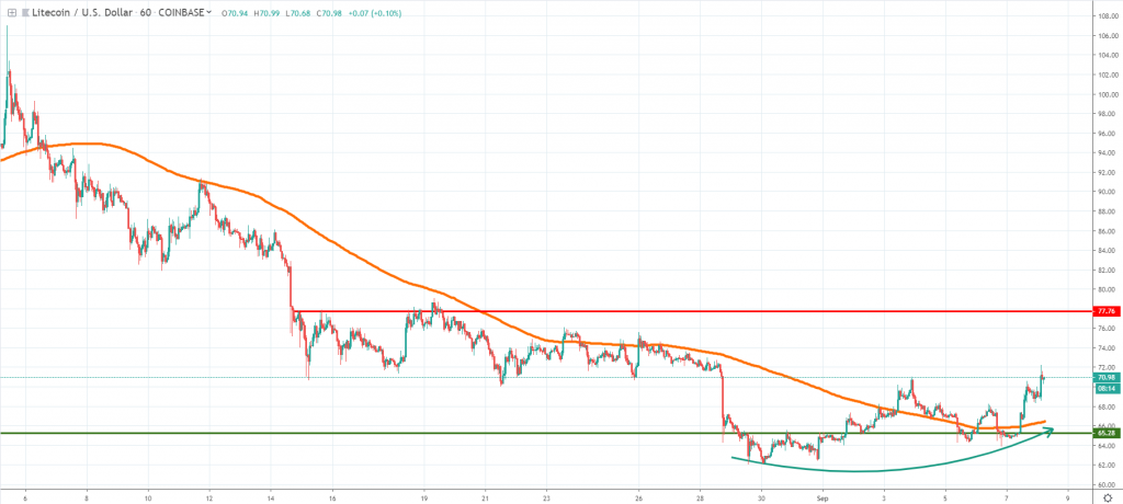 LTC September 2019 analysis