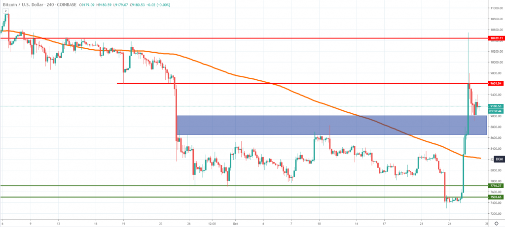 BTCUSD technical analysis November 2019