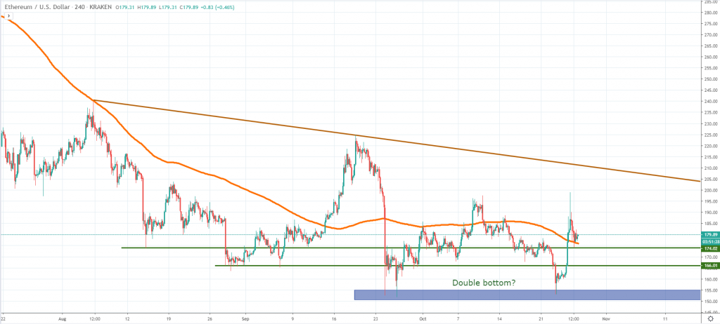 ETHUSD technical analysis November 2019