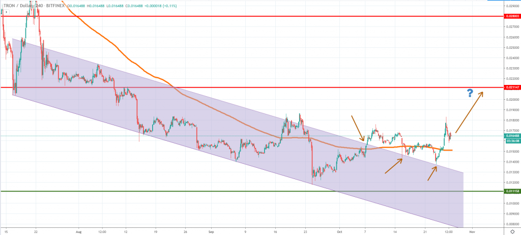 TRXUSD technical analysis November 2019