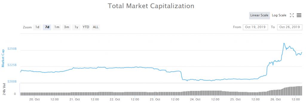 crypto market cap surges