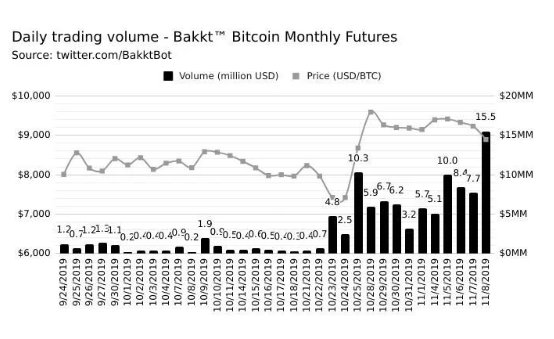 Bakkt futures volumes chart