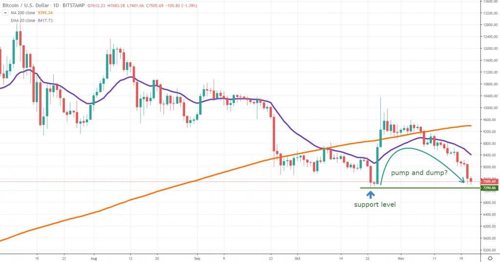 Bitcoin chart November 22 2019