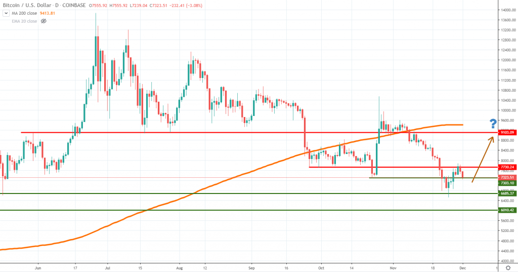 BTCUSD technical analysis December 2019