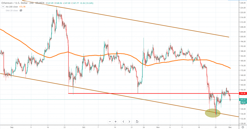 ETHUSD technical analysis December 2019
