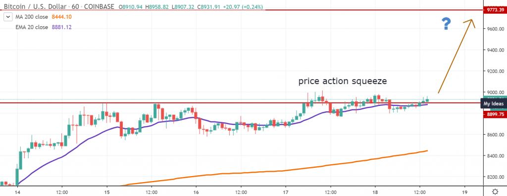BTCUSD price action squeeze