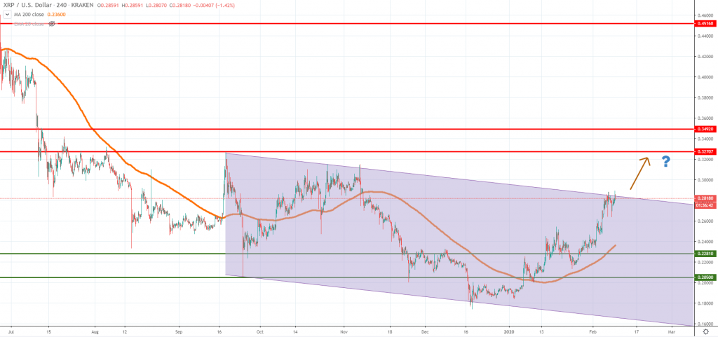 XRPUSD technical analysis