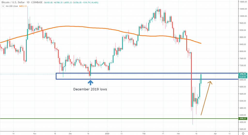 Bitcoin chart analysis March 2020