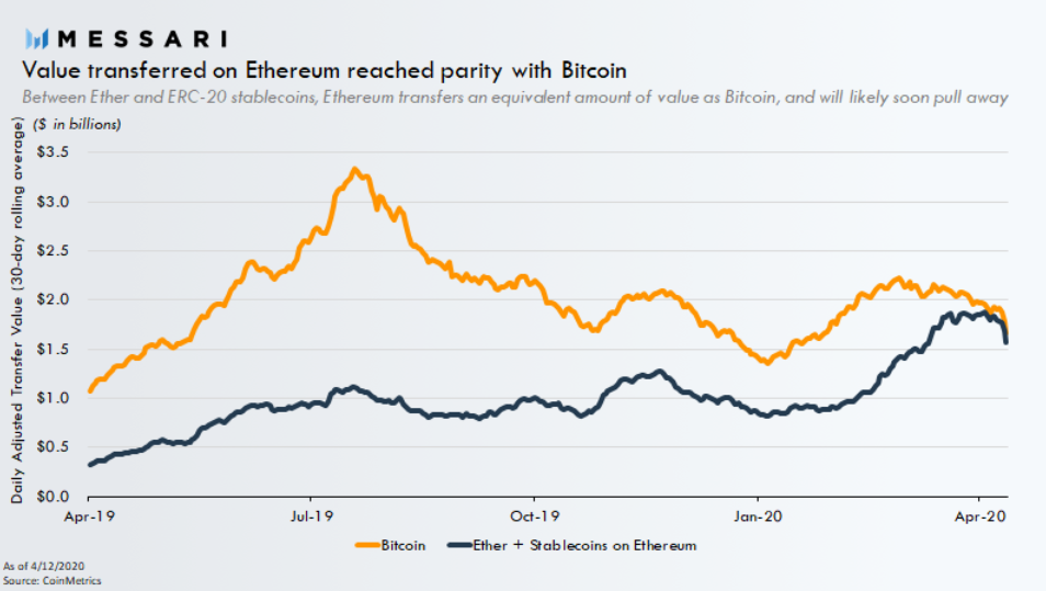 Ethereum Bitcoin value transfered