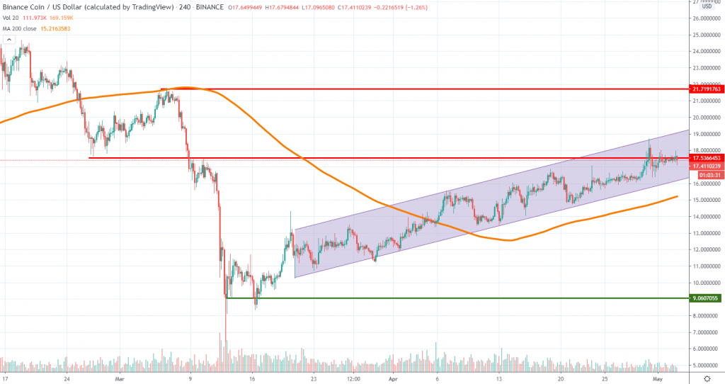 BNBUSD technical analysis