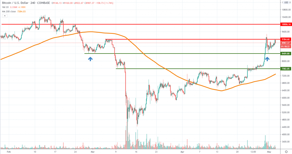 BTCUSD technical analysis