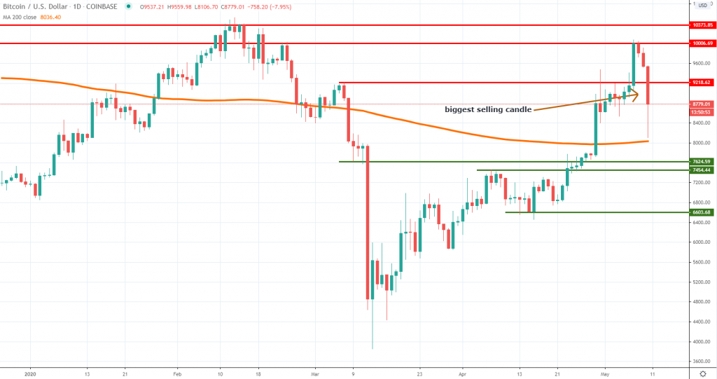 BTCUSD technical analysis May 2020